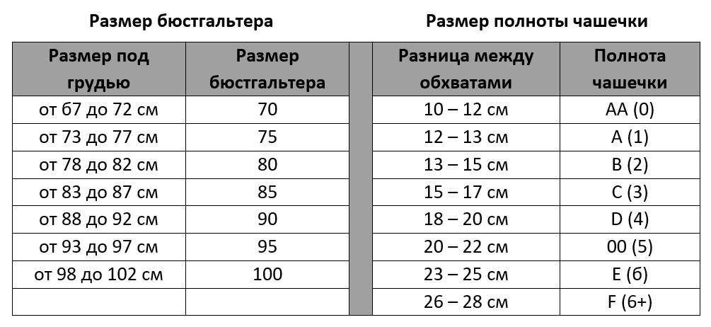 Таблица размеров бюстгальтера и полноты чашечки