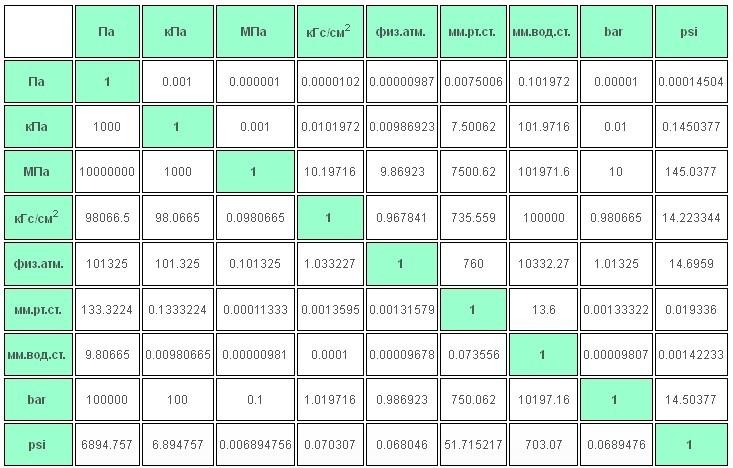 Таблица соответствия единиц измерения давления